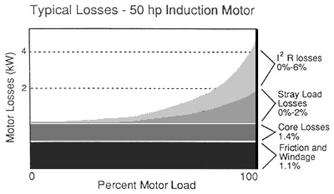 induction motor losses pdf induction motor losses pdf 28 images induction motor output losses and efficiency my tech