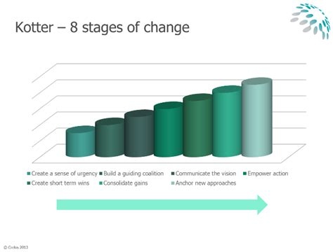 kotter eight stage model crelos general 187 leading change why models matter