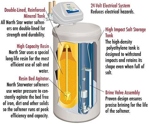 how does a water softener work diagram home water softeners water