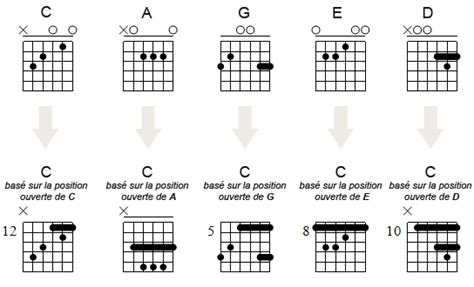coal tattoo chords pin accords de guitare partition part on pinterest
