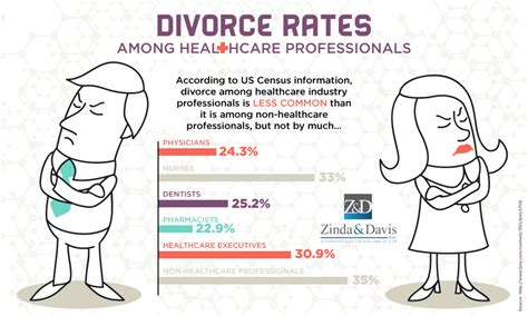 Us marriage and divorce rates