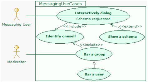 diagramme de cas d utilisation exemple outil uml diagrammes de cas d utilisation exemples de