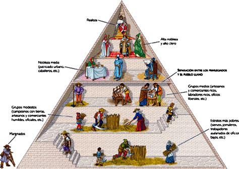 piramide social del sistema feudal el feudalismo