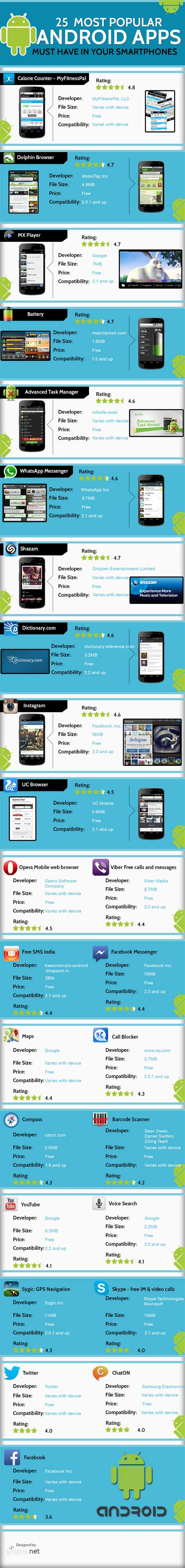 most popular android apps top 25 most popular free andriod apps for phones and tablets brandongaille