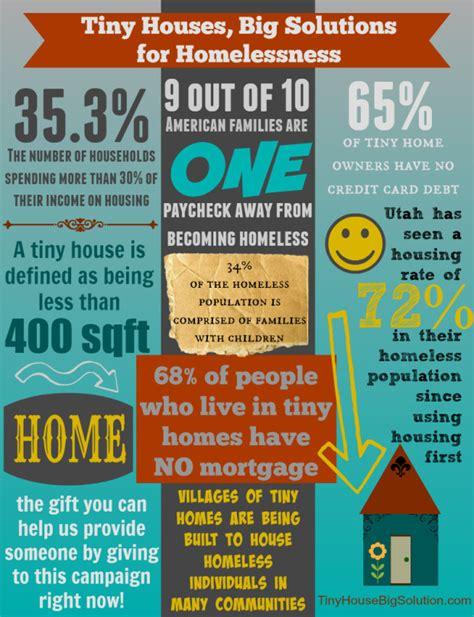 tiny house facts fundraiser by tashina monk tiny house big solution