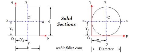 pipe section modulus calculator for engineers area moment of inertia