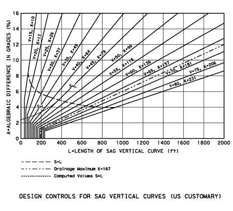 design criteria for vertical curves vertical curve equations tessshebaylo