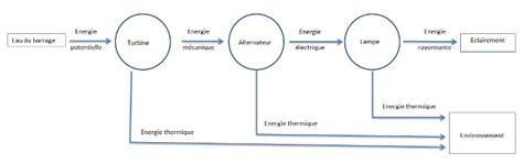 diagramme de fonctionnement d une centrale hydroélectrique rendement de conversion d une centrale hydraulique forum