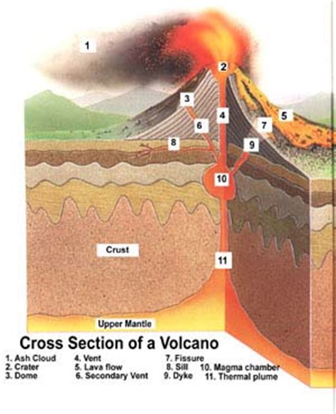 cross section of a volcano sicily italy