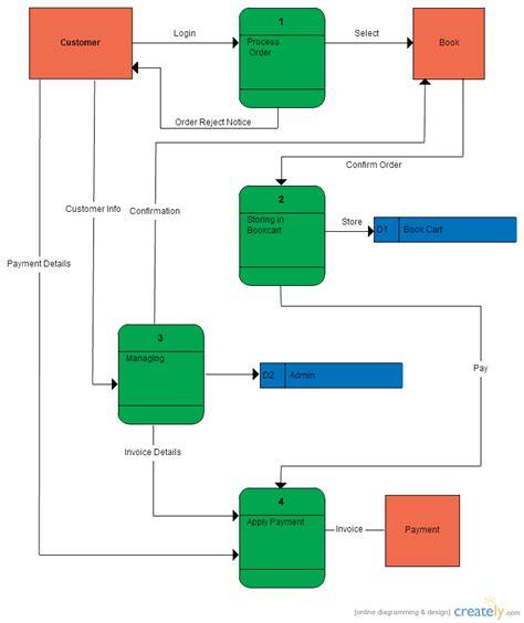 data flow diagram for website flow diagram smartdraw diagrams