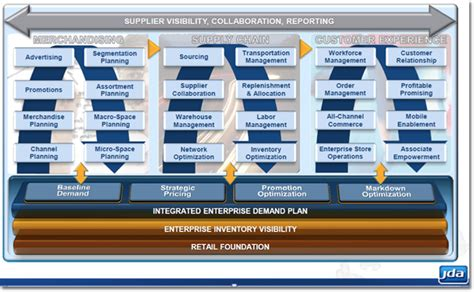 Jda Enterprise Planning by Supply Chain Jda Supply Chain