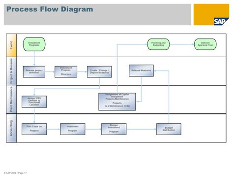 budget process flowchart budget process flow chart related keywords budget