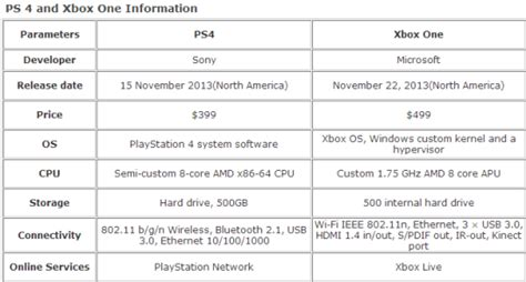 pros and cons of one story versus two story homes reviews sony ps4 vs xbox one tune4mac studio