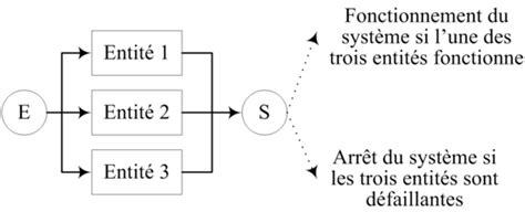 diagramme bloc fiabilité analyse de risques identification et estimation