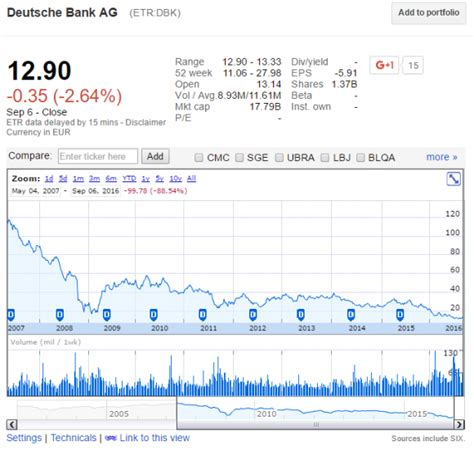 deutsche bank bankrupt rm images and market comments will db go bankrupt