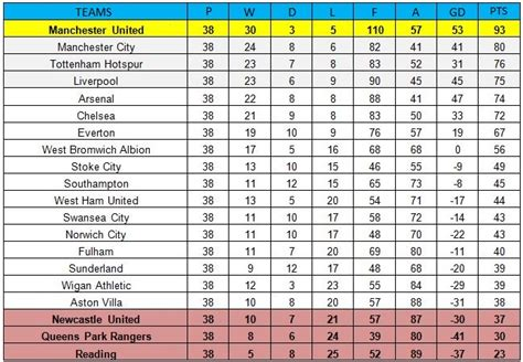 epl table 2012 13 premier league 2012 13 table if hitting the woodwork