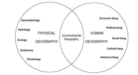 Built Landscape Definition Human Geography What Is Environmental Geography The Burnt City