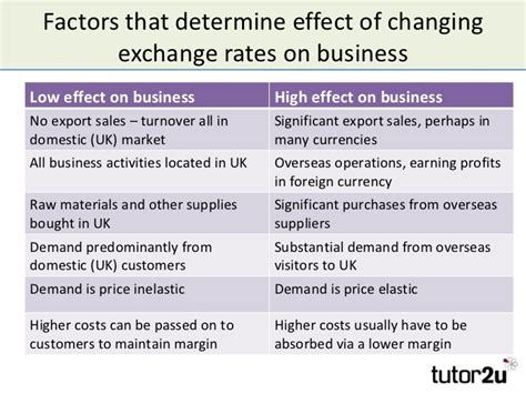 Foreign Currency Impact Mba by Business And Exchange Rates