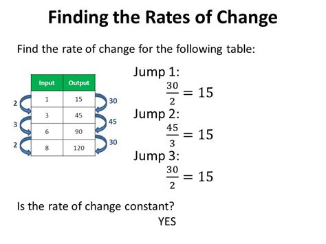Rate Of Change From A Table Rate Of Change Slope Essential Question Ppt