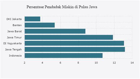 Berapa Macbook Pro Di Indonesia 28 persen penduduk papua miskin