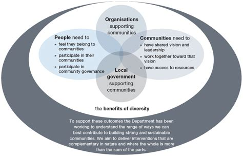 diversity benefits organizations and communities simma the department of internal affairs statement of intent