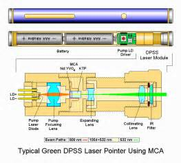 sam s laser faq solid state lasers
