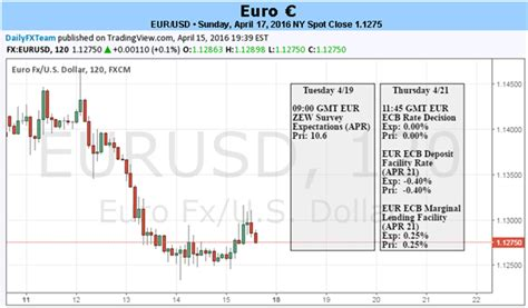 no change in ecb policy to put eur usd focus on press