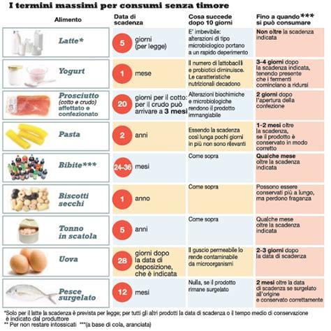 date di scadenza alimenti sprechi alimentari comincia a cadere il mito della data