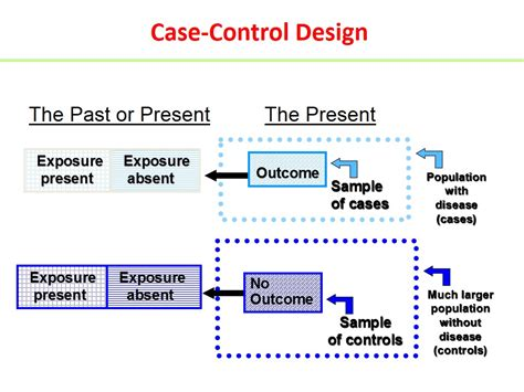 retrospective cross sectional study design case control studies howmed