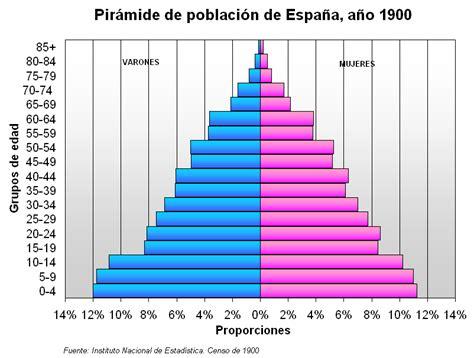 poblacion de peru desde 1970 file pir 225 mide de poblaci 243 n de espa 241 a 1900 png