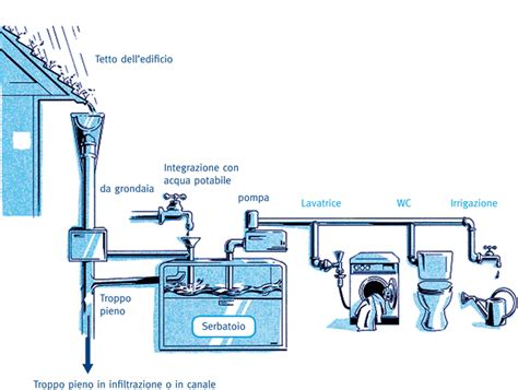 vasca di raccolta acque meteoriche gestione sostenibile delle acque meteoriche agenzia