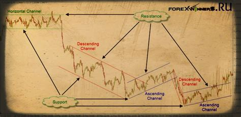 Drawing Channels by Trendlines And Channels Draw A Manual Trend Line Forex