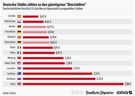 Brief Schweiz Nach Deutschland Preis Infografik Deutsche St 228 Dte Z 228 Hlen Zu Den G 252 Nstigsten Quot Bierst 228 Dten Quot Statista