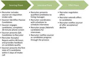 9 steps to improve the sourcing and recruiting partnership