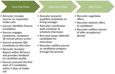 team operating agreement template 9 steps to improve the sourcing and recruiting partnership