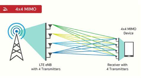 ทำความร จ ก 2ca 3ca 4x4 mimo และเทคโนโลย 4g lte ต างๆท เป นป จจ ยของความเร วเน ตม อถ อ