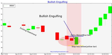 engulfing pattern video bullish engulfing pattern what you need know use in stock