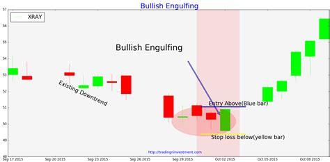engulfing pattern in trading engulfing line bullish buffalofix19 ga