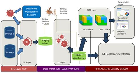 dwarchitectureinc blog what is the difference between a data warehouse and olap