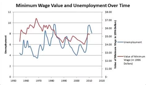 minimum wage increase effects what is the effect of raising the minimum wage quora