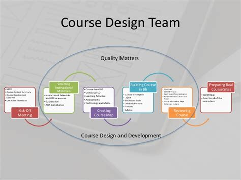 pattern making course open by design integrating oer into the instructional