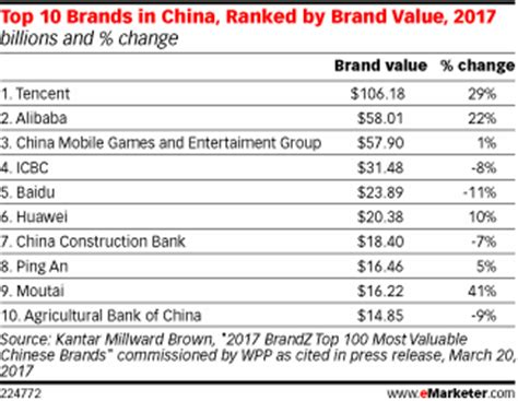 tencent and alibaba top list of china s most valuable brands emarketer