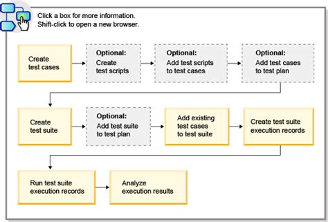 test suite template test suite execution workflow