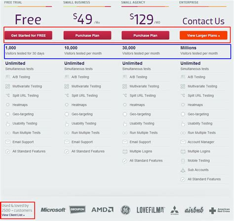 12 Different Saasy Pricing Strategies Software Pricing Template