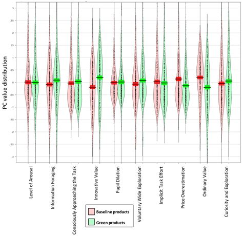 Sustainability Free Full Text Value Perception Of