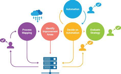 streamline workflow definition visiontree digital procurement management solution and