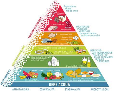 piramide alimentare dieta mediterranea la dieta mediterranea per una vita piu sana carducci news