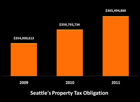 City Of Seattle Property Tax Records Park About Those Property Taxes