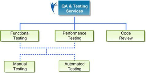 unit testing diagram testing what is unit test integration test smoke test