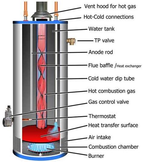 17 best images about diy water heater on pinterest water